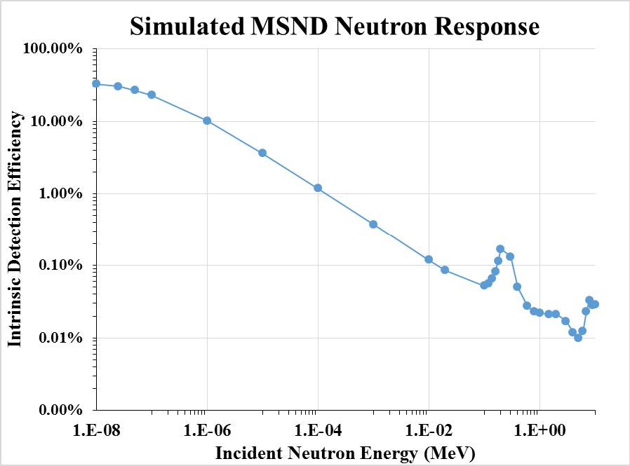 Simulated MSND Neutron Response Graph